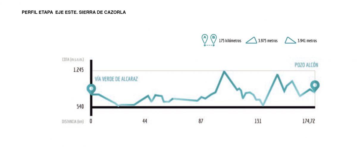 Perfil ruta sierra de Cazorla